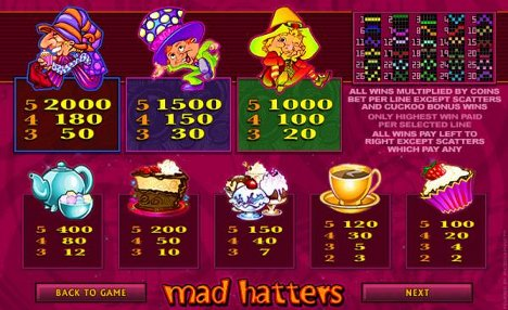 Mad Hatters Slot Machine