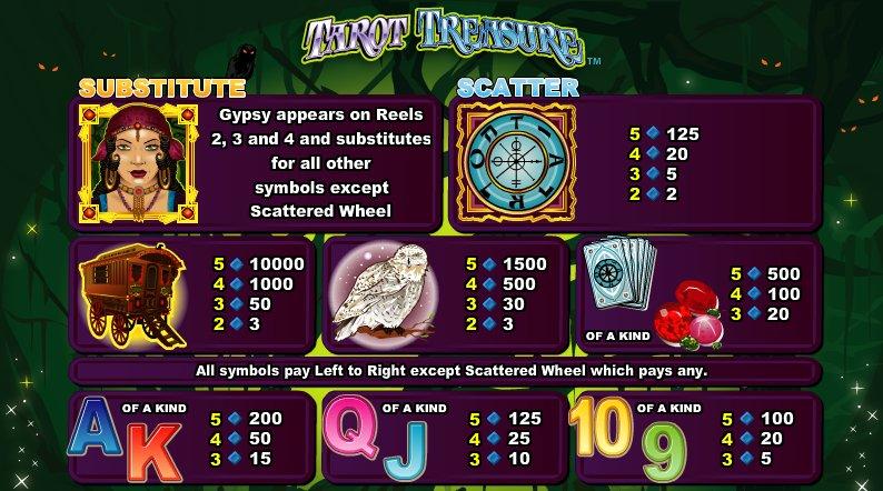 games réal online tarot